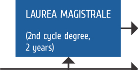 Laurea magistrale (2nd cycle degree, 2 years)